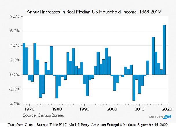 Bar Chart Depicting Increases in Median Household Income