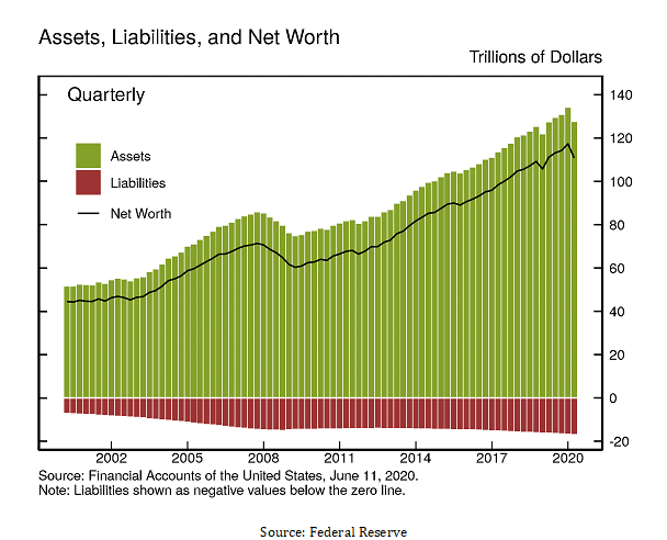 Line Graph Depicting assets liabilities and net Worth