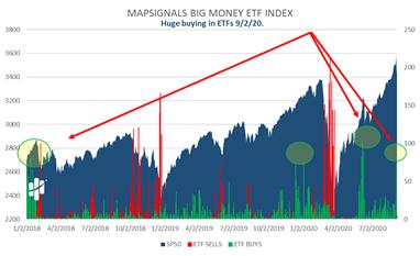 MapSignals Big Money Exchange Traded Funds Index Chart