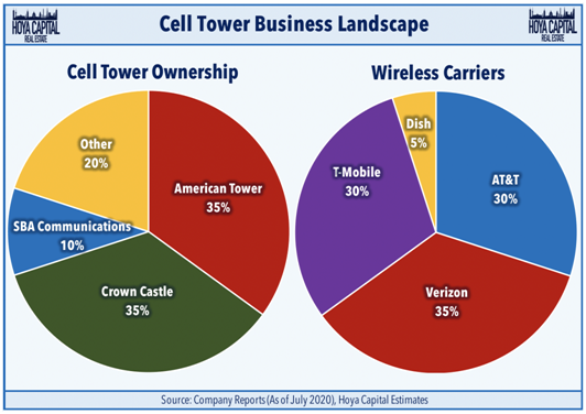 Cell Tower Ownership Pie Charts