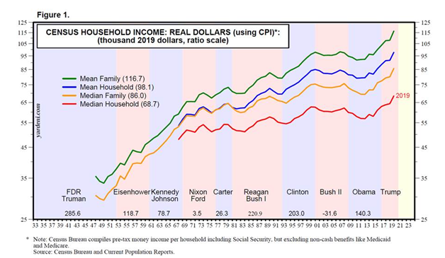 A Census of Household Income