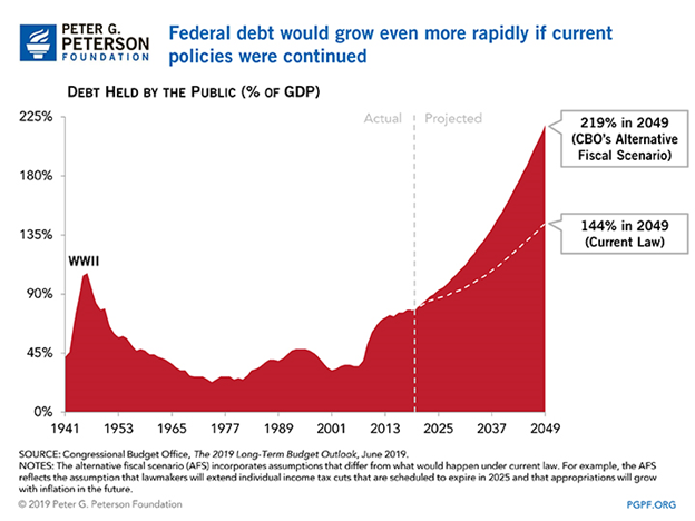 Debt Held by the Public Chart