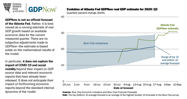 FED of Atlanta GDP Estimate for 2020