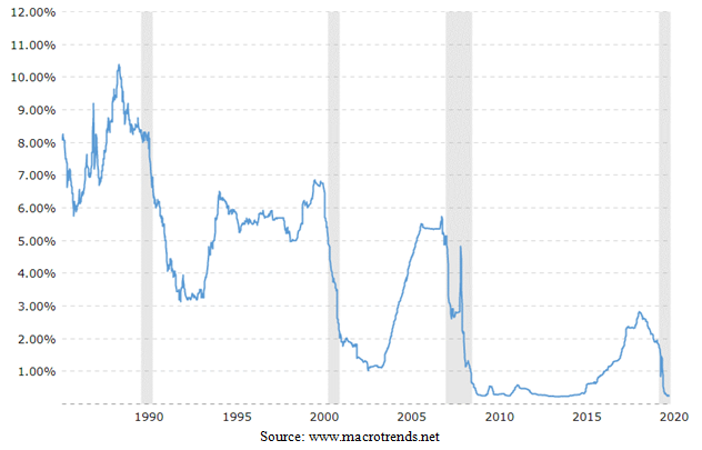 United States Fed Funds Rate Chart