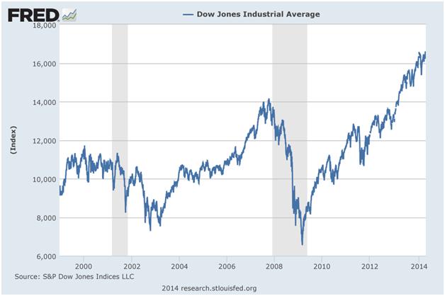 FRED DJIA 2000-2014