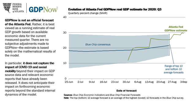 GDP Now Forecast Chart