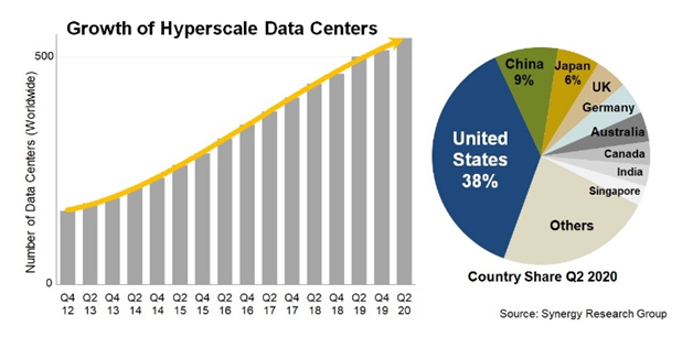 Bar and Pie Chart Image Depicting Data Center Growth