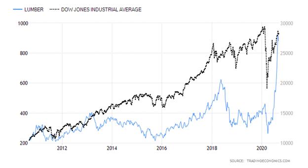 Lumber versus Dow Jones Industrial Average Chart