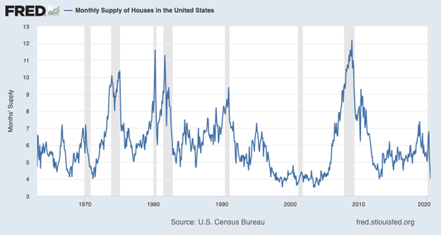 Monthly Supply of Houses in the United States Chart