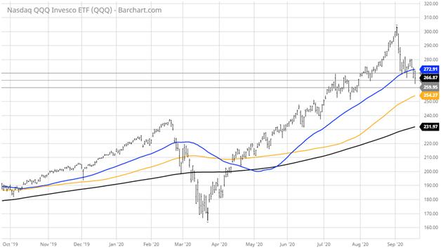 Nasdaq-QQQ Invesco-ETF Line Chart