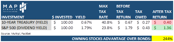 Advantages of Stocks Over Bonds