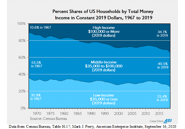 Graph Depicting Shares of Total Household Income by Percent
