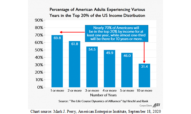 Bar Graph Depicting American Adults in the Top 20% of Income