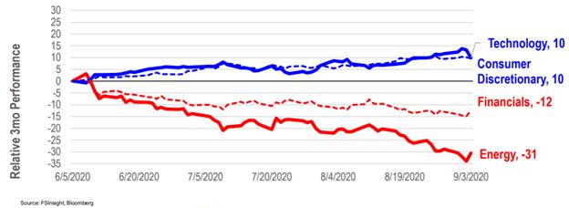 Relative Three Month Performance Chart