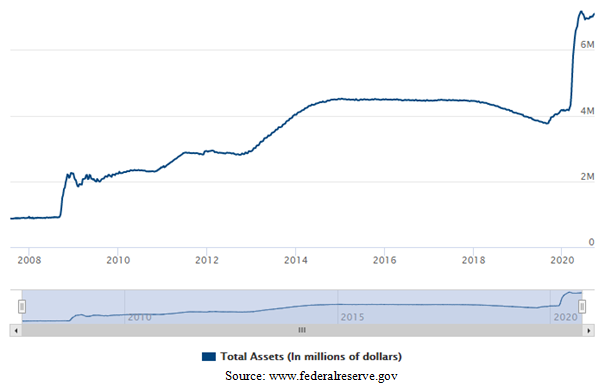 United States Federal Reserve Total Assets Chart