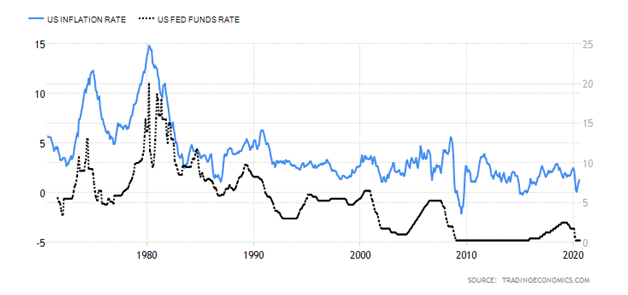 Line Chart Depicting U.S. Inflation Rates