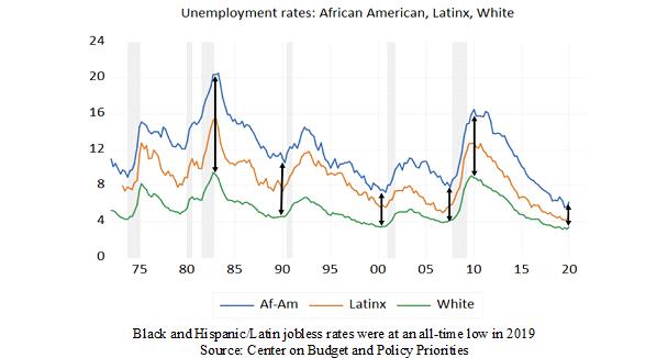 A Line Chart Depicting Unemployment Rates By Race
