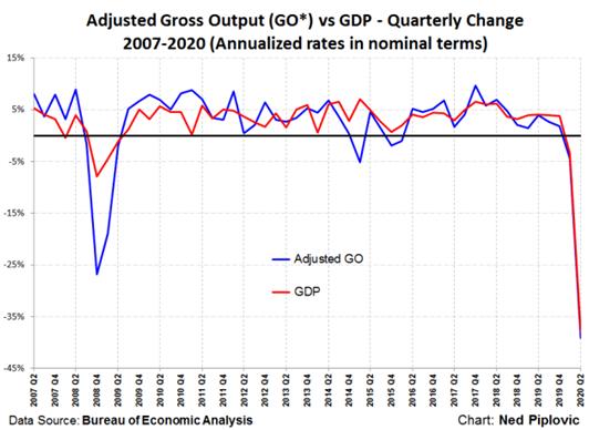 Adjusted Growth Output vs GDP -Quarterly Change 2007-2020