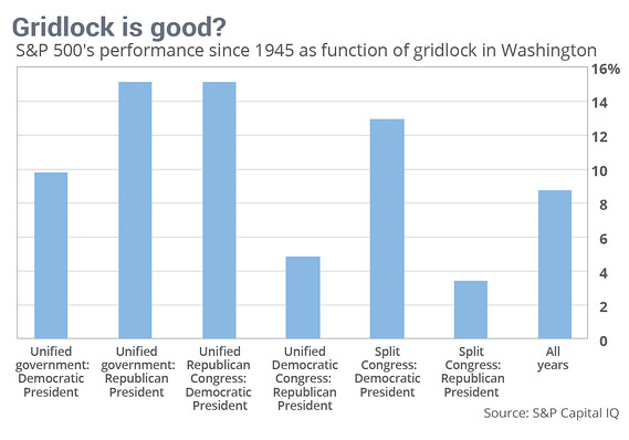 Standard and Poor's 500 Gridlock Performance Bar Chart