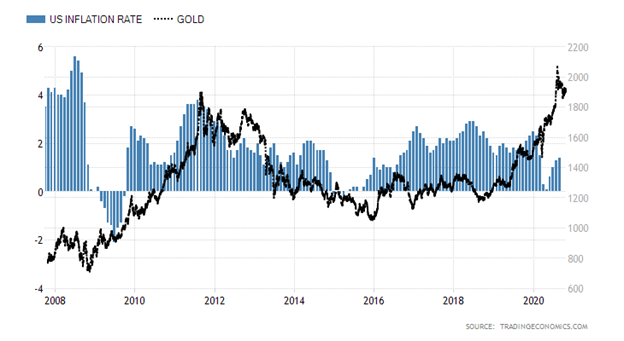 United States Inflation Rate versus Gold Price Chart