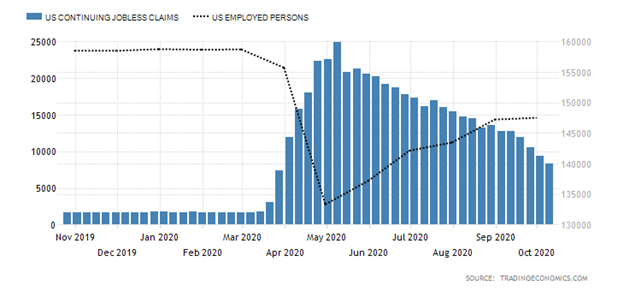 United States Jobless Claims versus United States Employed Persons Chart
