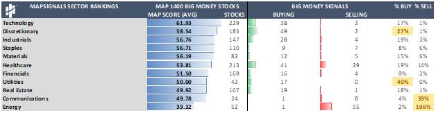 Map 1400 Big Money Stocks