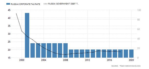 Russian Tax Rate Bar Chart