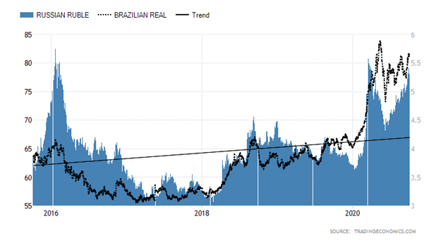 Russian Ruble Trend