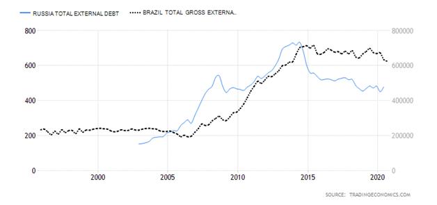 Russian Total External Debt