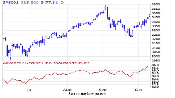 S&P-500 Line graph