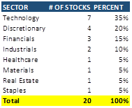 Sector Percentages Stock Genre