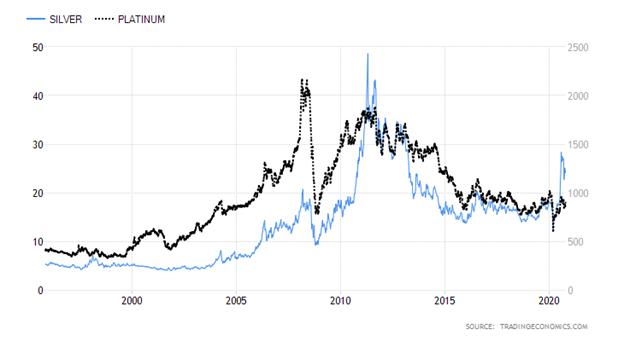 Silver Price versus Platinum Price Chart