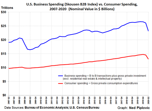 US Business Spending B2B