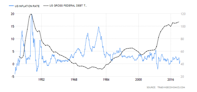 Inflation Rate Line Chart