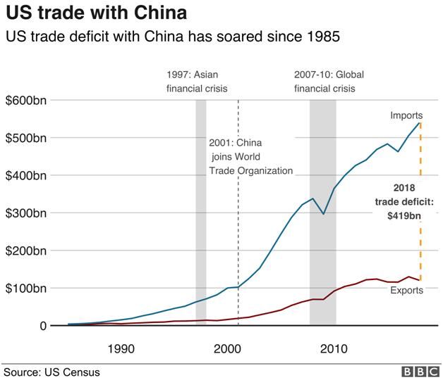 BBC Us Trade With China Line Bar Chart Combo