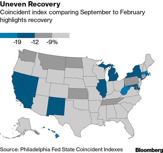 Uneven Recovery Pictograph