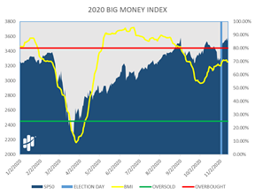 Big Money Index at 2020 Election Chart