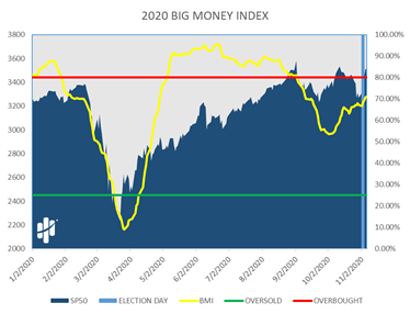 2020 Big Money Index Chart