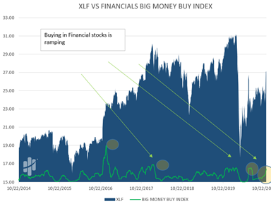 Big Money Financials Buy Index Chart