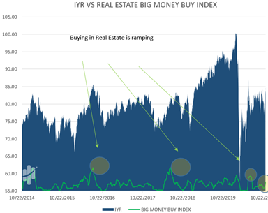 Big Money Real Estate Buy Index Chart