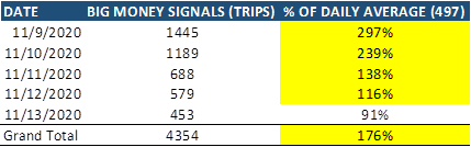 Big Money Signals (Trips) Table