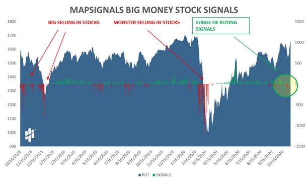 Big Money Stock Signals Chart