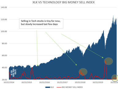 Big Money Technology Sell Index Chart