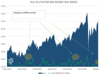Big Money Utilities Buy Index Chart