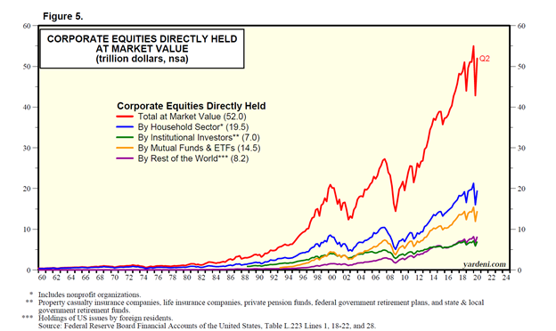 Corporate Equities Directly Held at Market Value Chart