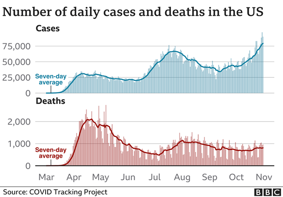 Covid Tracking Project Cases and Deaths Charts