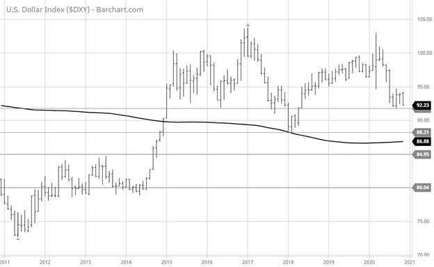 United States Dollar Index Chart