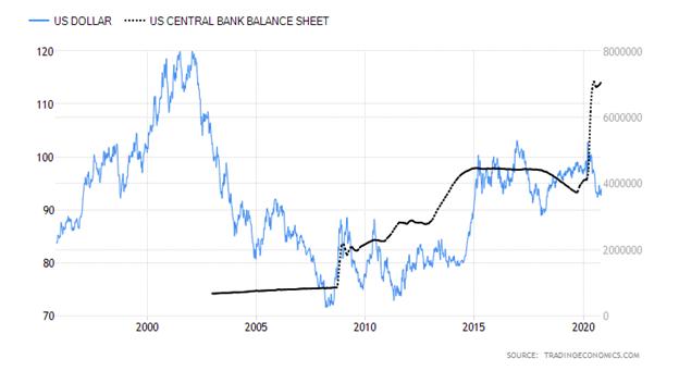 United States Dollar versus United States Central Bank Balance Sheet Chart