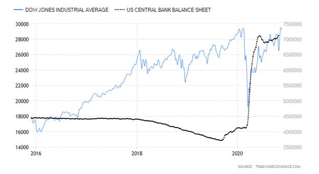 Dow Jones Industrial Average versus United States Central Bank Balance Sheet Chart