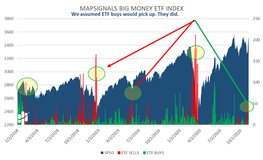 MapSignals Big Money ETF Index Chart